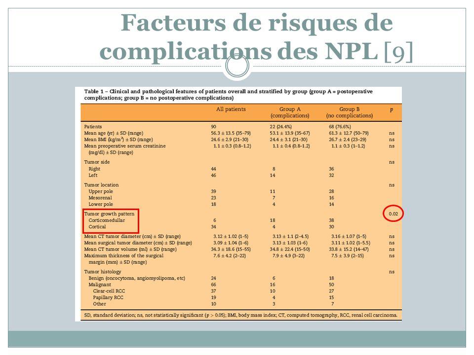 Facteurs de risques de complications des NPL [9]